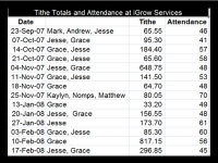 Tithe and Attendance Records